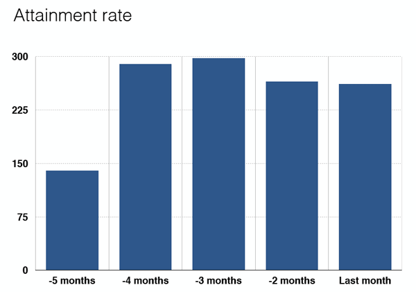 graph of attainment rate without cohorts